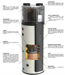 Sanistage DSWH300 warmtepompboiler 300L 2,3kW exploded view tekening